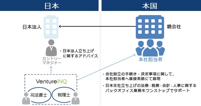 外資/外国法人/日本支店-会社設立支援