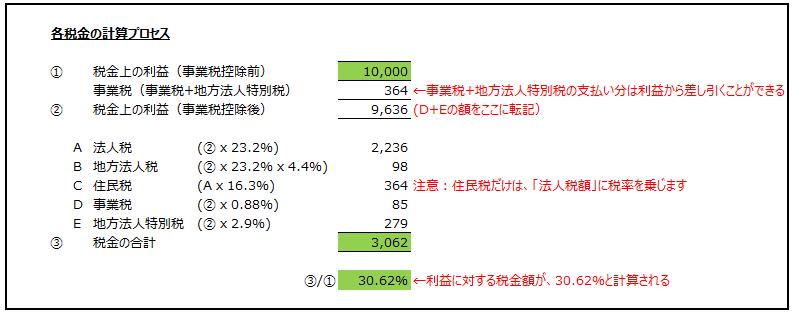 税金計算のシュミレーション