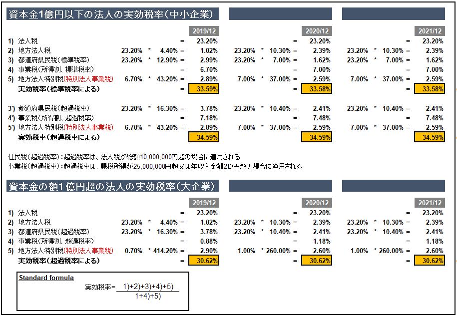 東京23区内の実効税率(12月決算を例として)